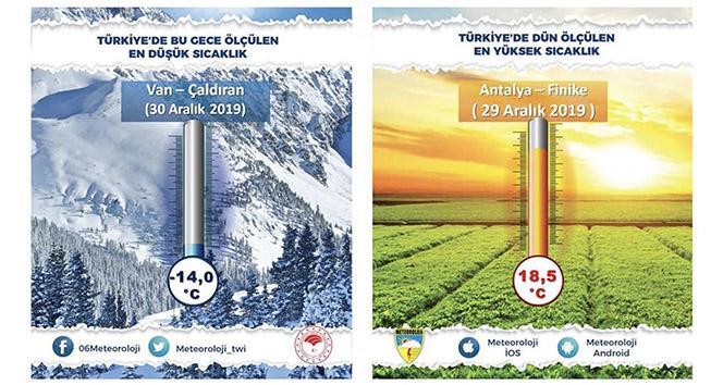 İşte Türkiye'nin en soğuk yeri