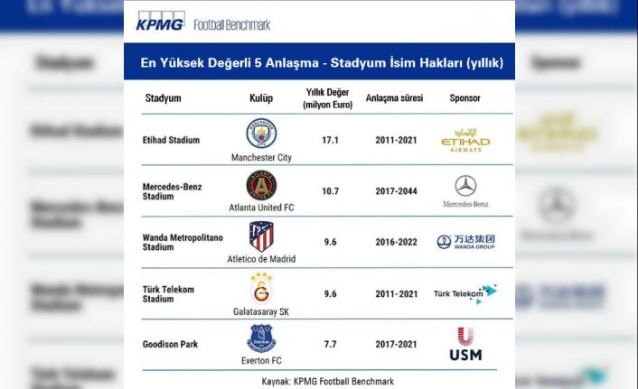 Galatasaray stadyum sponsorluğunda ilk beşte