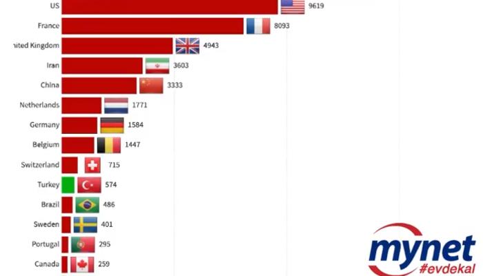 Ülkelerin gün gün koronavirüs vaka ve ölüm sayılarındaki sıralaması (Türkiye kaçıncı sırada?)